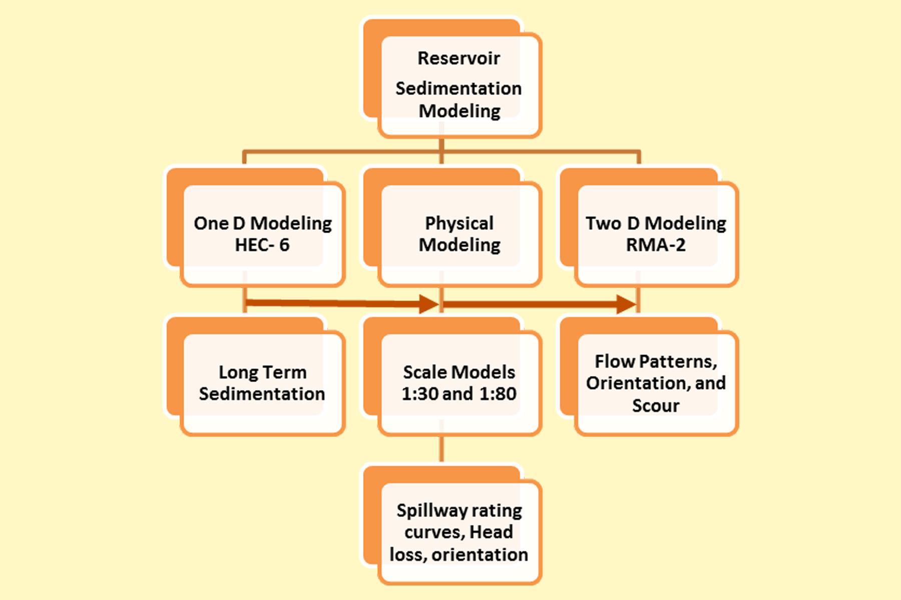 Hybrid Modeling 01